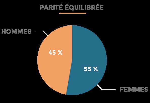 Recrutement - répartition de nos équipes par genre | cabinet comptable aux Sables d'Olonne et à La Roche-sur-Yon