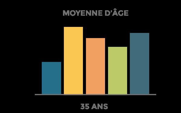 Recrutement - répartition de nos équipes par âge | cabinet comptable aux Sables d'Olonne et à La Roche-sur-Yon