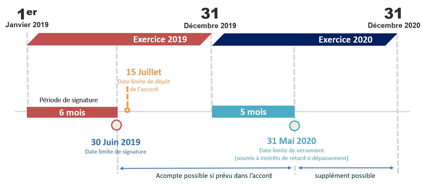 Actualités - épargne salariale calendrier   cabinet comptable aux Sables d'Olonne et à la Roche sur Yon