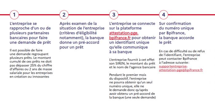 Actualités - Covid 19 - démarche PGE | cabinet comptable Les Sables d'Olonne et La Roche sur Yon